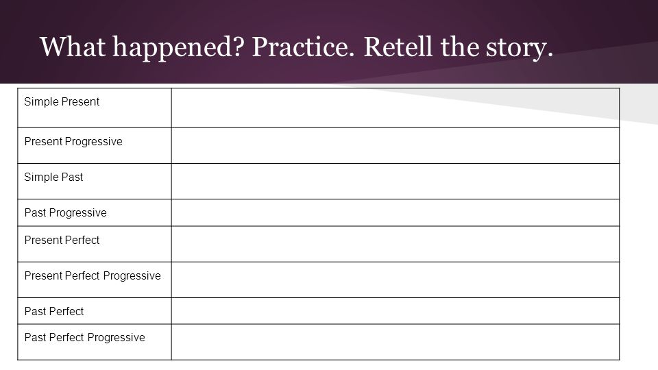 What happened. Practice. Retell the story.