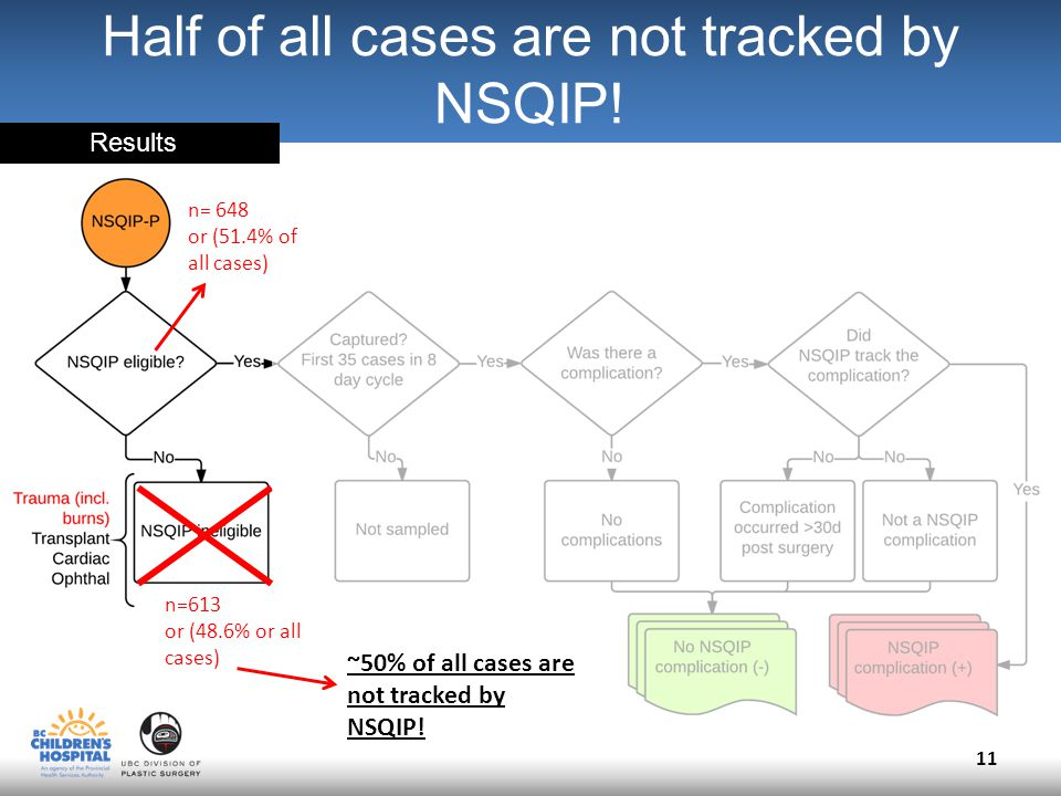 11 ~50% of all cases are not tracked by NSQIP. Half of all cases are not tracked by NSQIP.