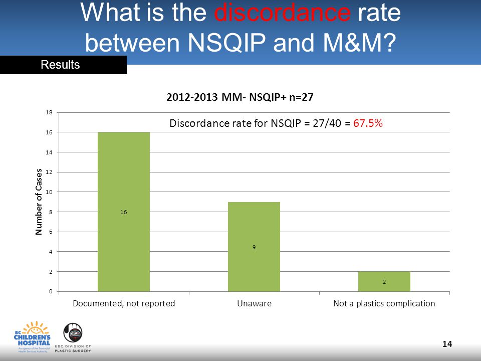 What is the discordance rate between NSQIP and M&M.