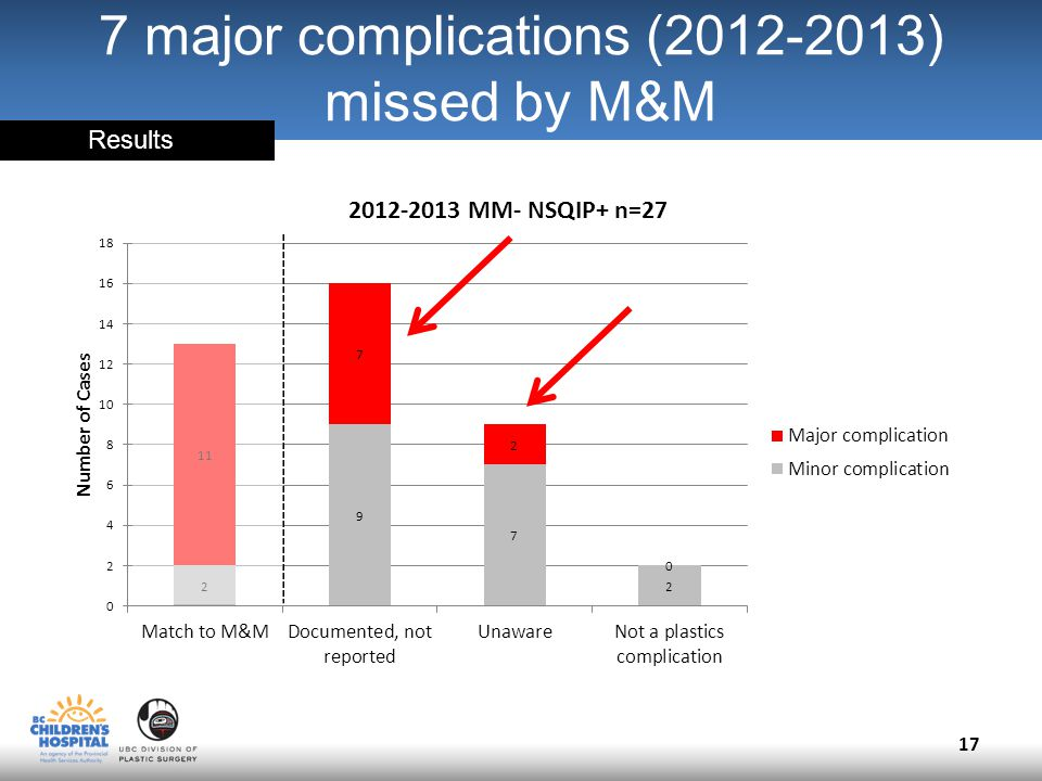 7 major complications (2012-2013) missed by M&M 17 Results