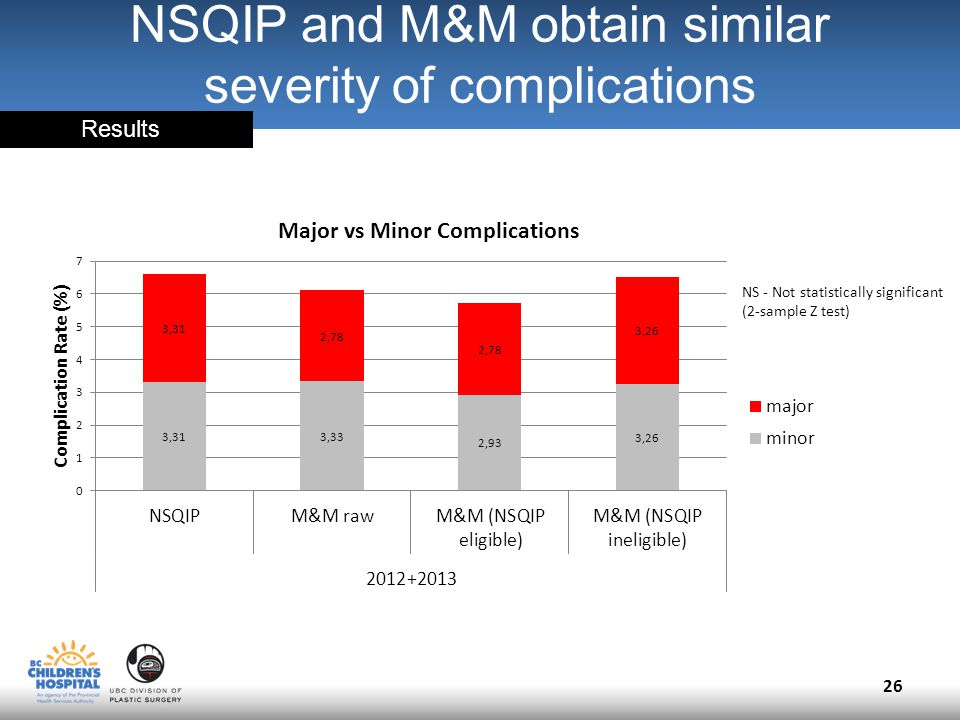 NSQIP and M&M obtain similar severity of complications 26 NS - Not statistically significant (2-sample Z test) Results