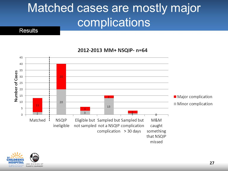 Matched cases are mostly major complications 27 Results