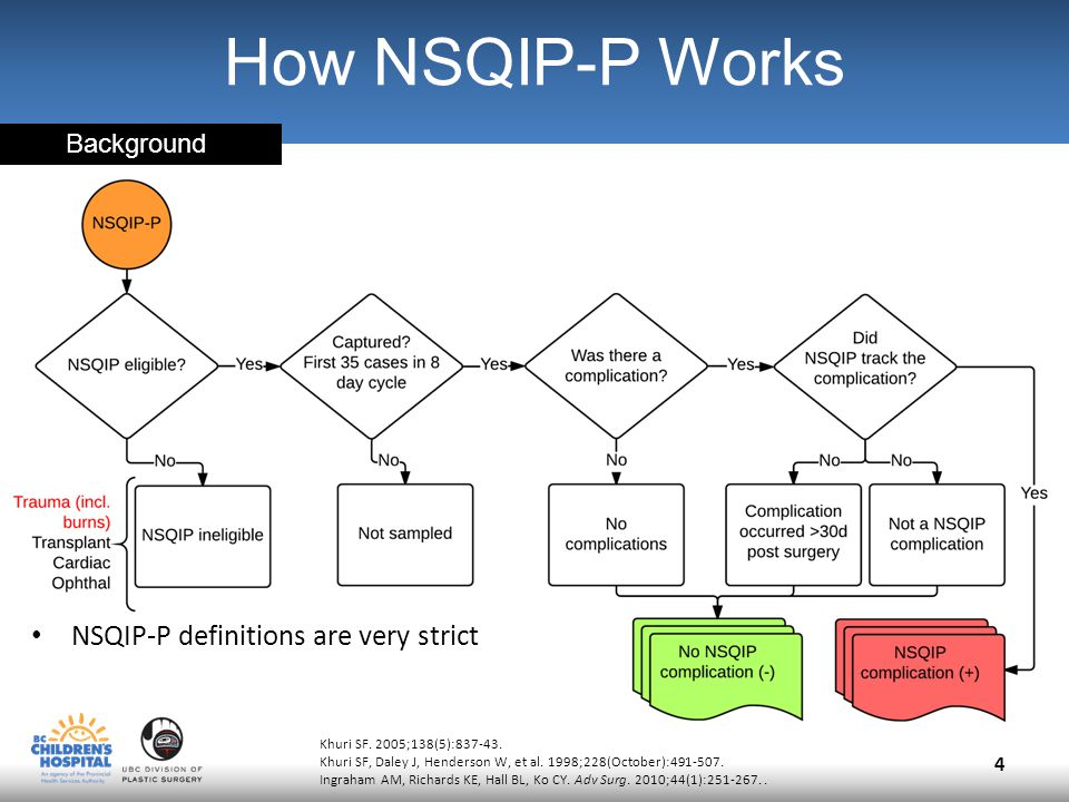 NSQIP-P definitions are very strict 4 How NSQIP-P Works Khuri SF.