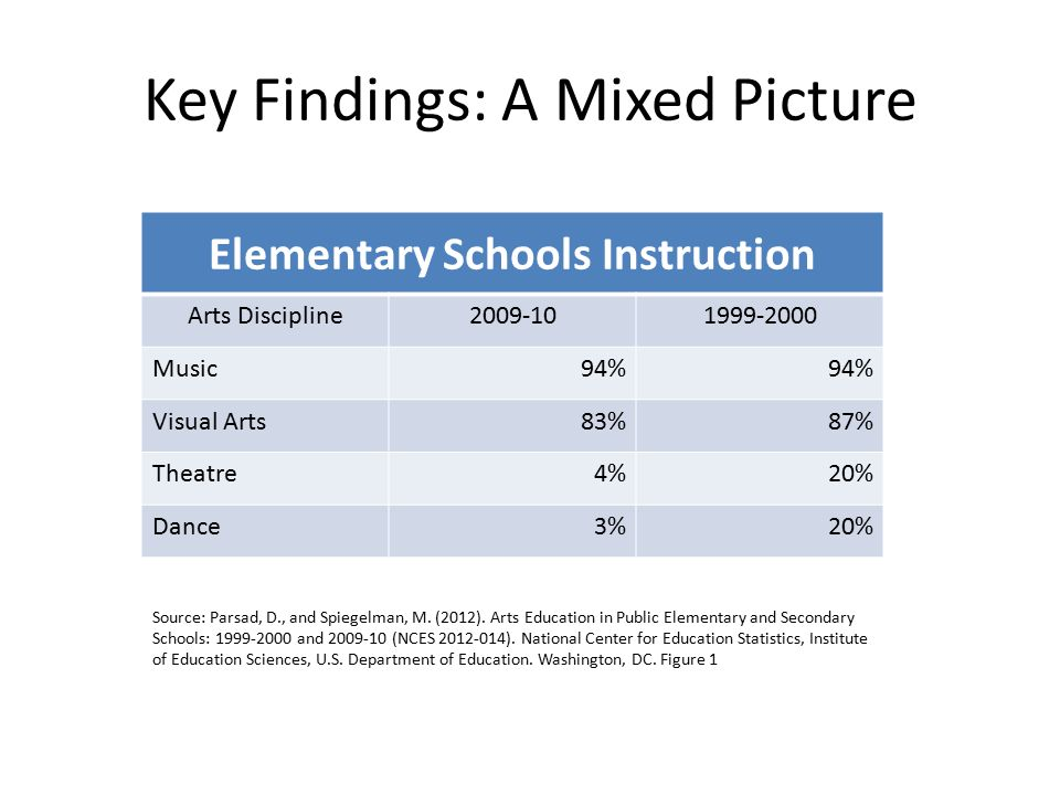 Key Findings: A Mixed Picture Elementary Schools Instruction Arts Discipline2009-101999-2000 Music94% Visual Arts83%87% Theatre4%20% Dance3%20% Source: Parsad, D., and Spiegelman, M.