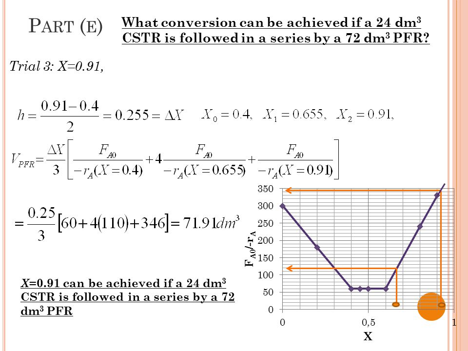 Trial 3: X=0.91, P ART ( E ) What conversion can be achieved if a 24 dm 3 CSTR is followed in a series by a 72 dm 3 PFR? X =0.91 can be achieved if a