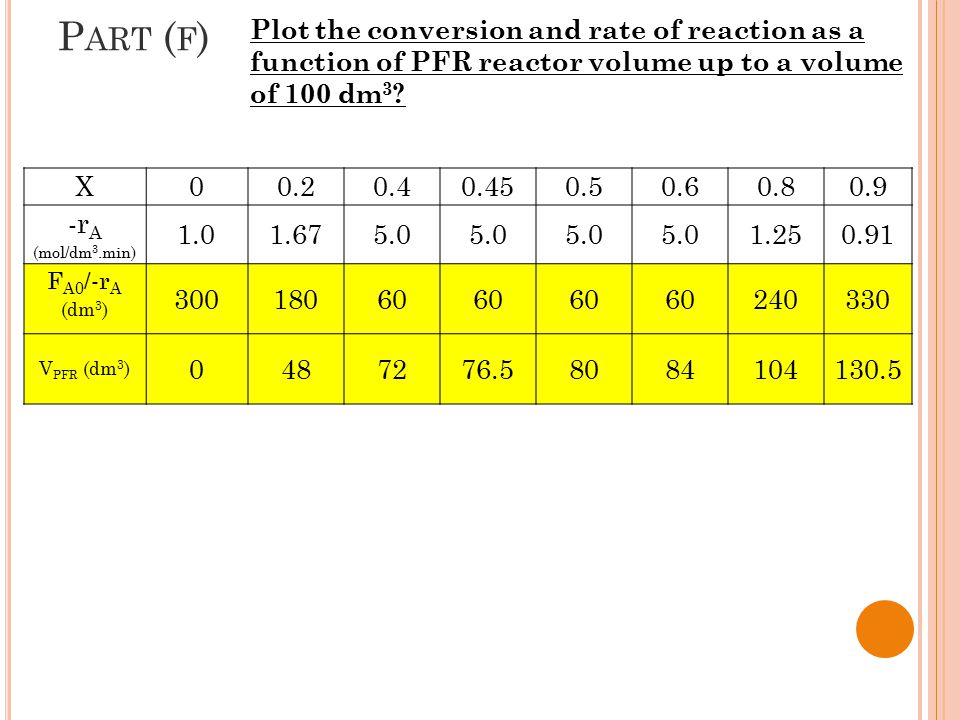 P ART ( F ) Plot the conversion and rate of reaction as a function of PFR reactor volume up to a volume of 100 dm 3 ? X00.20.40.450.50.60.80.9 -r A (m