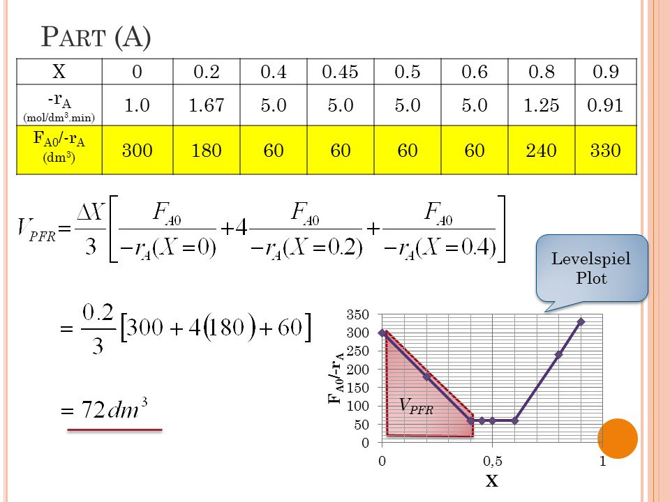 P ART ( F ) Plot the conversion and rate of reaction as a function of PFR reactor volume up to a volume of 100 dm 3 ?