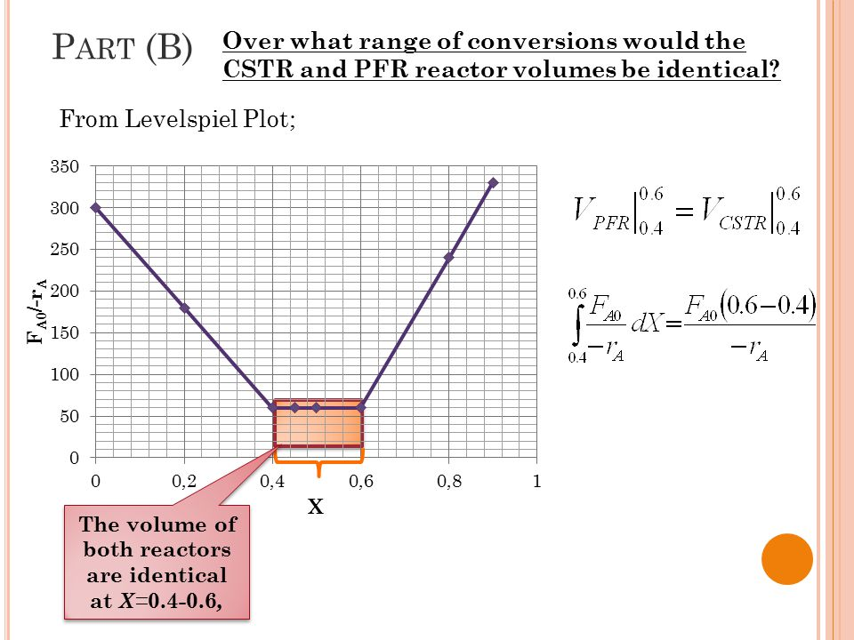 P ART (B) Over what range of conversions would the CSTR and PFR reactor volumes be identical? The volume of both reactors are identical at X= 0.4-0.6,