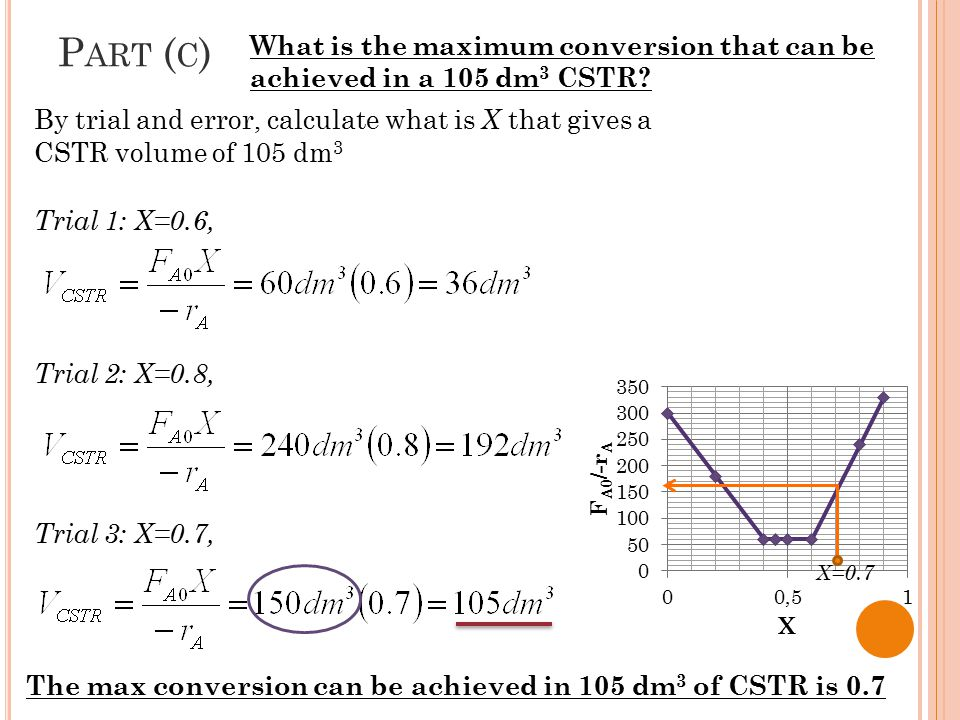 By trial and error, calculate what is X that gives a CSTR volume of 105 dm 3 Trial 1: X=0.6, P ART ( C ) What is the maximum conversion that can be ac