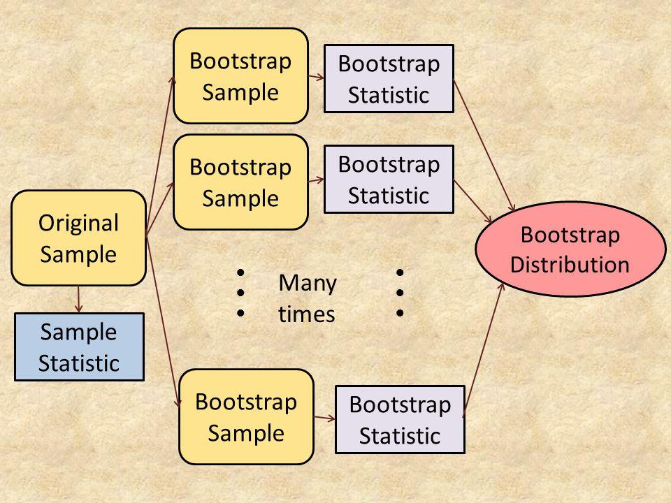 Original Sample Bootstrap Sample ●●●●●● Bootstrap Statistic Sample Statistic Bootstrap Statistic ●●●●●● Bootstrap Distribution Many times