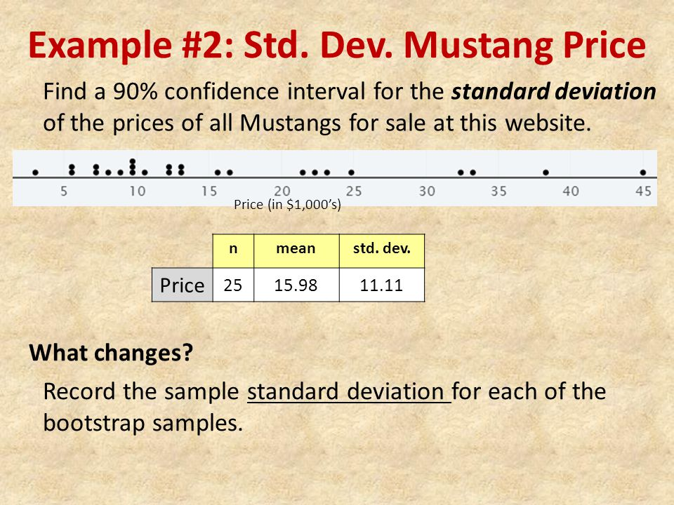 Example #2: Std. Dev. Mustang Price Find a 90% confidence interval for the standard deviation of the prices of all Mustangs for sale at this website.