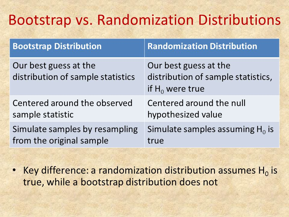 Bootstrap vs. Randomization Distributions Bootstrap DistributionRandomization Distribution Our best guess at the distribution of sample statistics Our