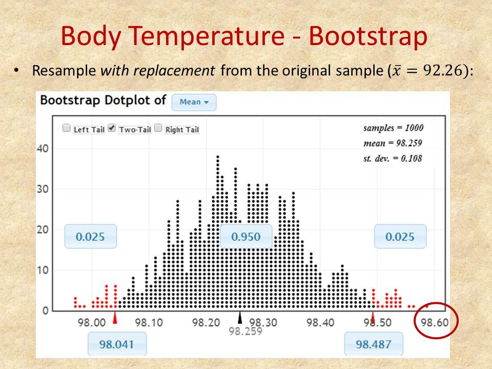Body Temperature - Bootstrap