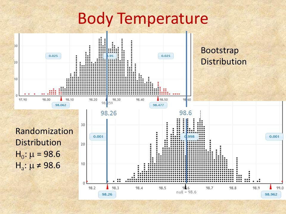 Body Temperature Bootstrap Distribution Randomization Distribution H 0 :  = 98.6 H a :  ≠ 98.6 98.26 98.6