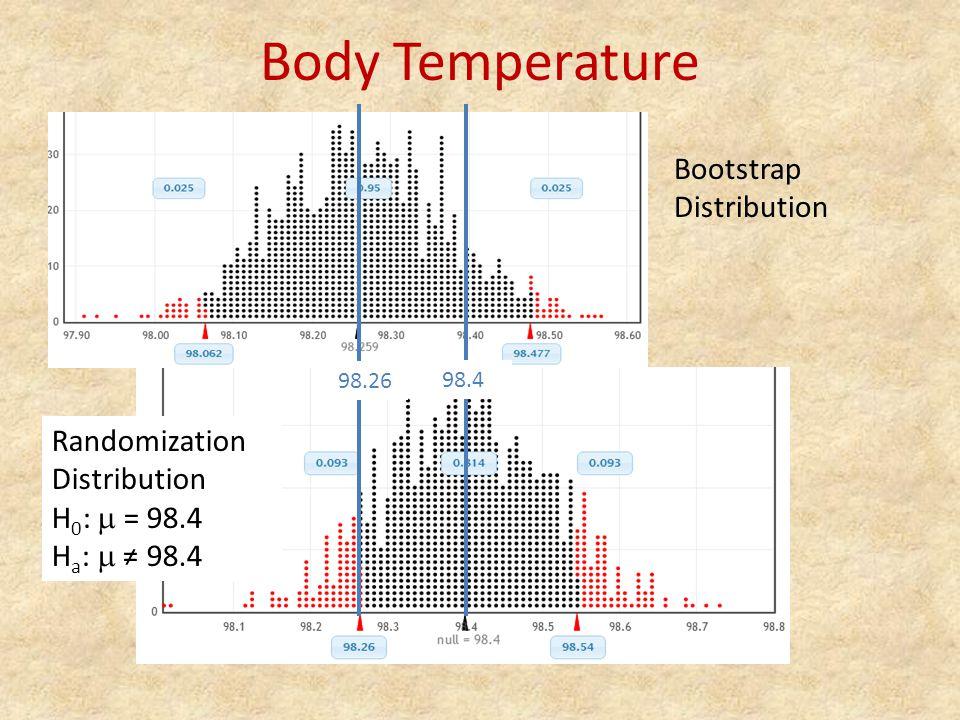 Body Temperature Bootstrap Distribution 98.26 98.4 Randomization Distribution H 0 :  = 98.4 H a :  ≠ 98.4