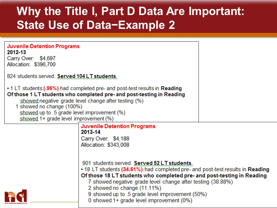 9 Why the Title I, Part D Data Are Important: State Use of Data−Example 2