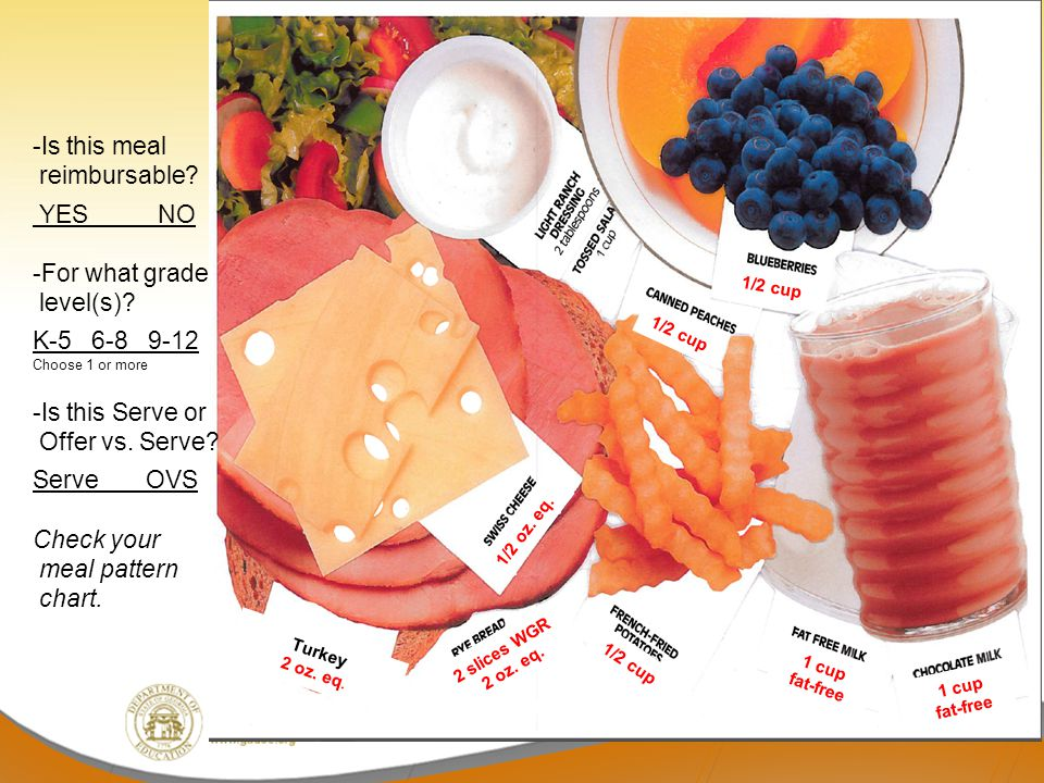 -Is this meal reimbursable.YES NO -For what grade level(s).