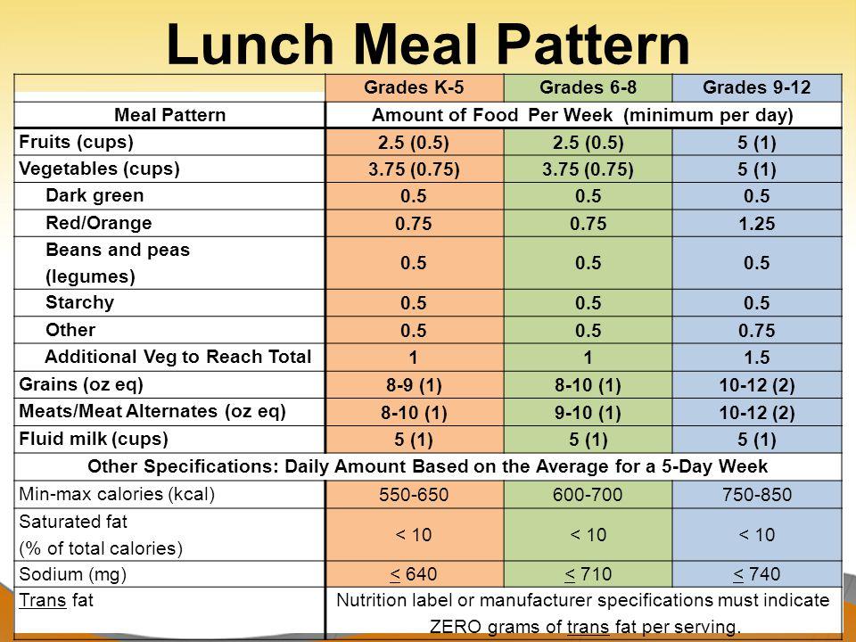 Reimbursable Lunch Five (5) full components must be offered or served at lunch Five (5) components at lunch include: –Fruits –Vegetables –Meats/Meat Alternates –Grains –Milk