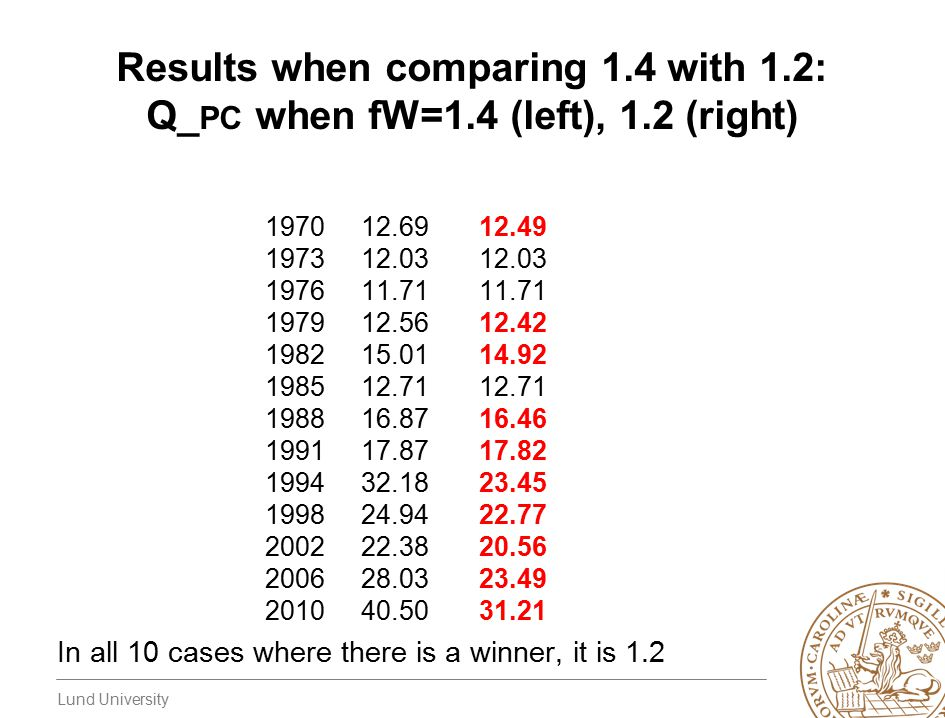 Lund University Results when comparing 1.4 with 1.2: Q_ PC when fW=1.4 (left), 1.2 (right) 1970 12.69 12.49 1973 12.03 12.03 1976 11.71 11.71 1979 12.
