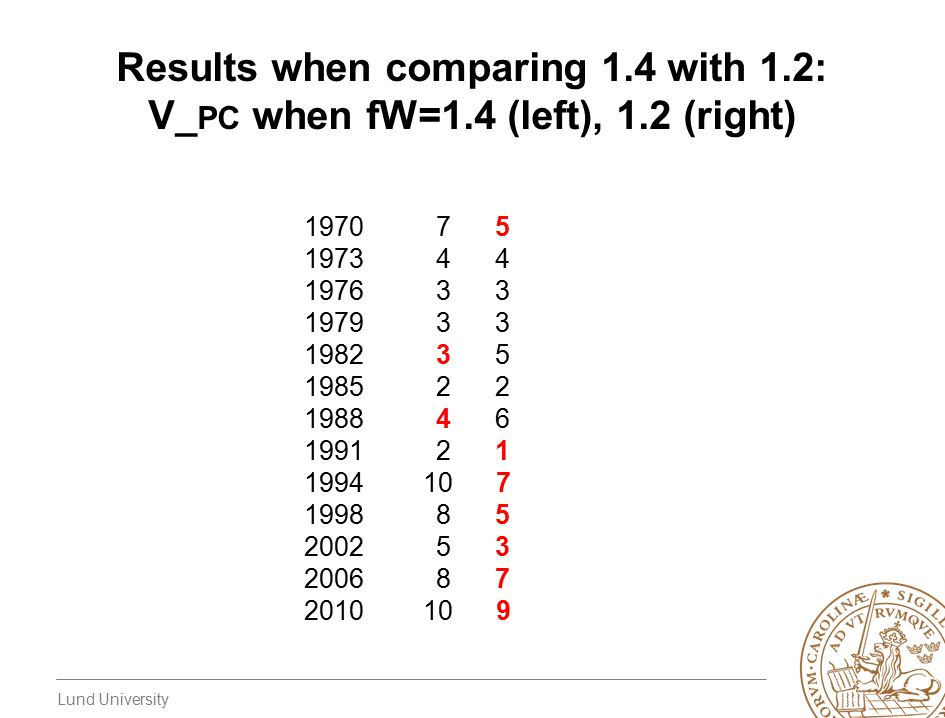 Lund University Results when comparing 1.4 with 1.2: V_ PC when fW=1.4 (left), 1.2 (right) 19707 5 19734 4 19763 3 19793 3 19823 5 19852 2 19884 6 19912 1 1994 10 7 19988 5 20025 3 20068 7 2010 10 9