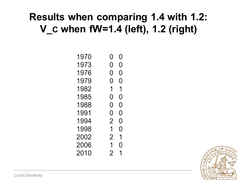 Lund University Results when comparing 1.4 with 1.2: V_ C when fW=1.4 (left), 1.2 (right) 19700 0 19730 0 19760 0 19790 0 19821 1 19850 0 19880 0 1991