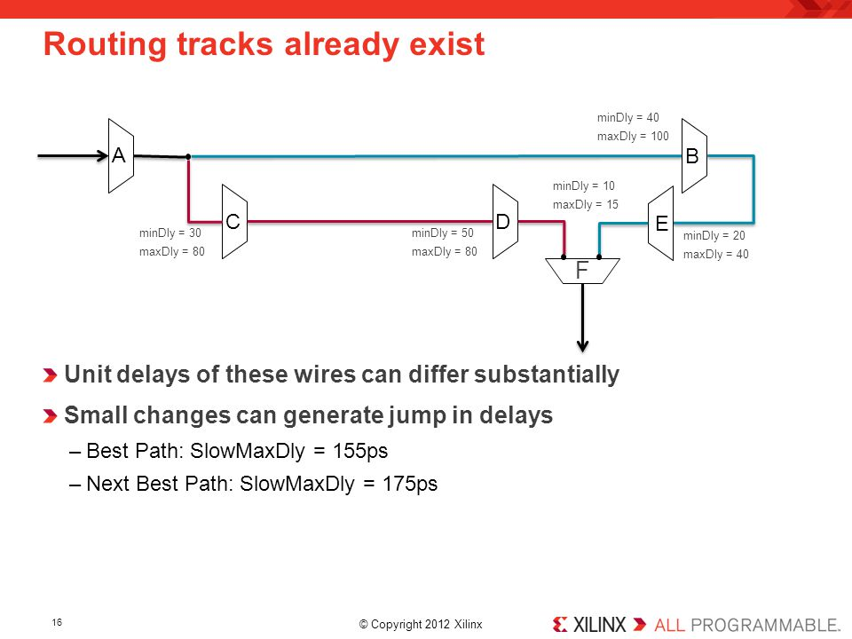 © Copyright 2012 Xilinx. Unit delays of these wires can differ substantially Small changes can generate jump in delays –Best Path: SlowMaxDly = 155ps