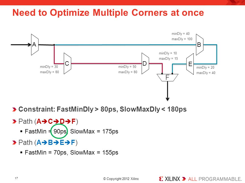 © Copyright 2012 Xilinx. Constraint: FastMinDly > 80ps, SlowMaxDly < 180ps Path (A  C  D  F)  FastMin = 90ps, SlowMax = 175ps Path (A  B  E  F)