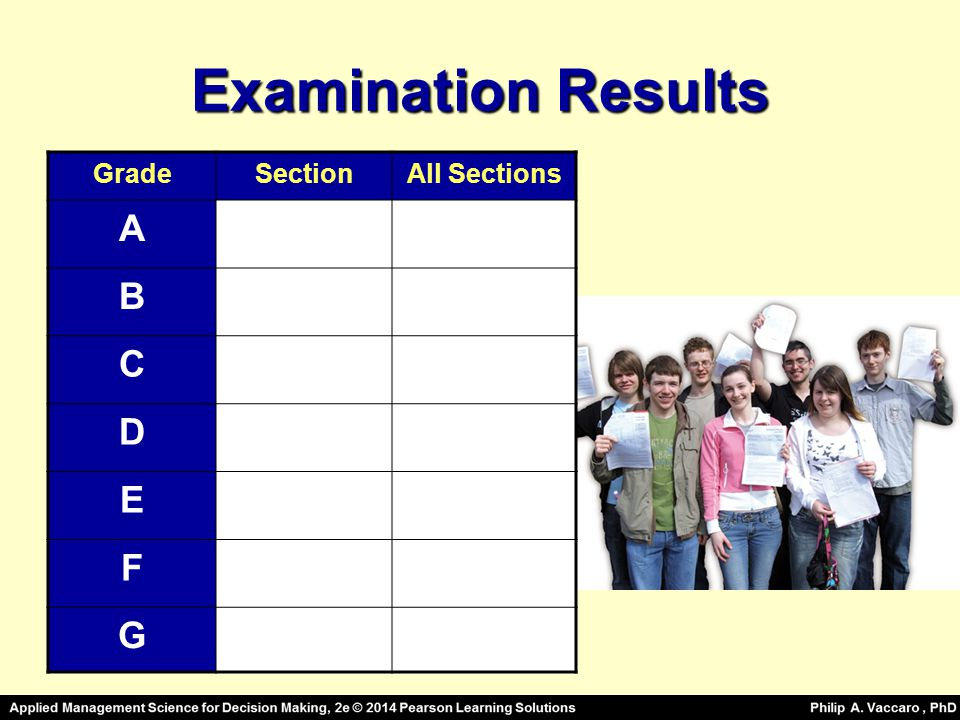 Examination Results GradeSectionAll Sections A B C D E F G