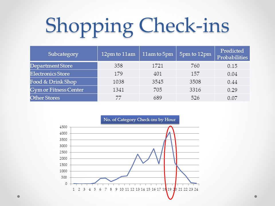 Shopping Check-ins Subcategory12pm to 11am11am to 5pm5pm to 12pm Predicted Probabilities Department Store3581721760 0.15 Electronics Store179401157 0.04 Food & Drink Shop103835453508 0.44 Gym or Fitness Center13417053316 0.29 Other Stores77689526 0.07 No.