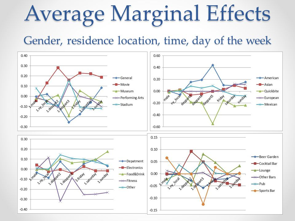 Average Marginal Effects Gender, residence location, time, day of the week