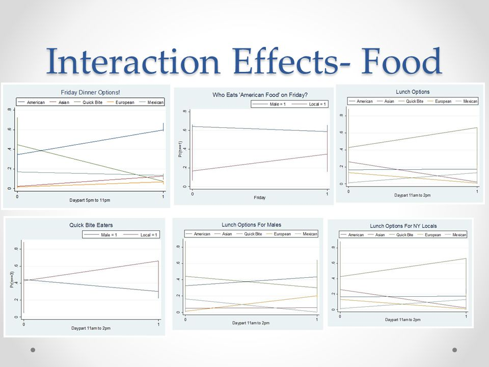 Interaction Effects- Food