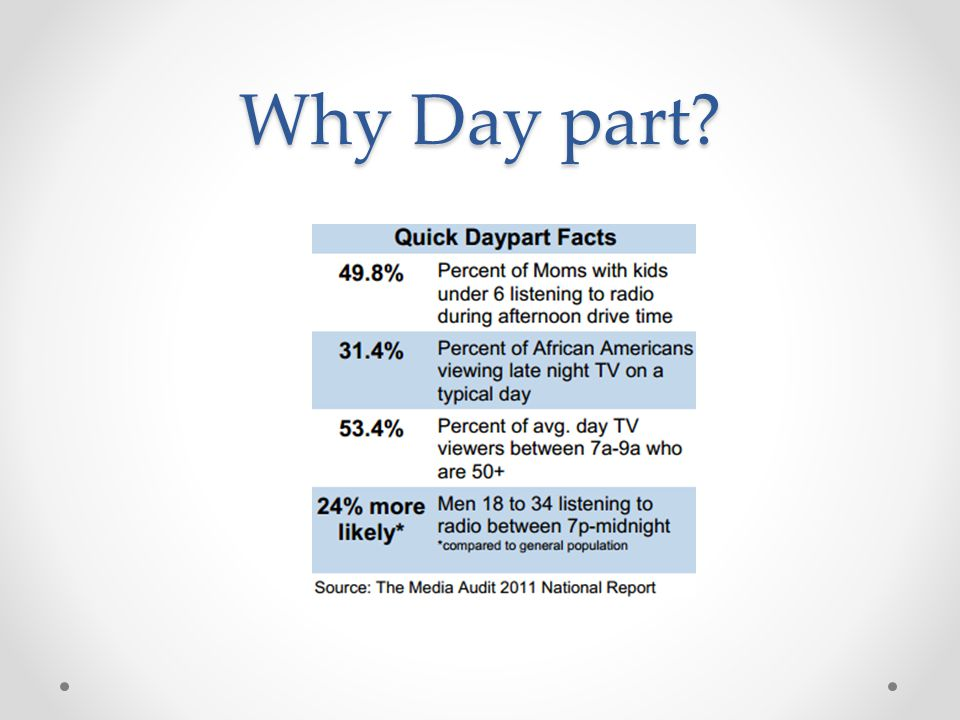 Why Day part