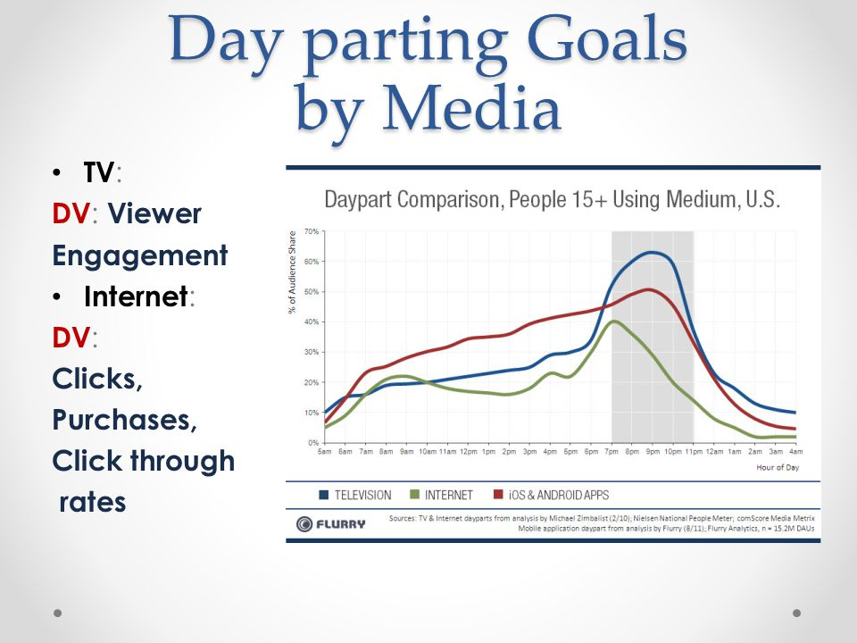 Day parting Goals by Media TV : DV : Viewer Engagement Internet : DV : Clicks, Purchases, Click through rates