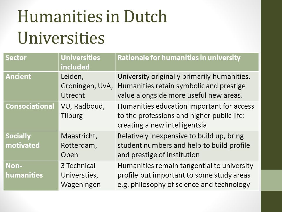 Humanities in Dutch Universities SectorUniversities included Rationale for humanities in university AncientLeiden, Groningen, UvA, Utrecht University originally primarily humanities.