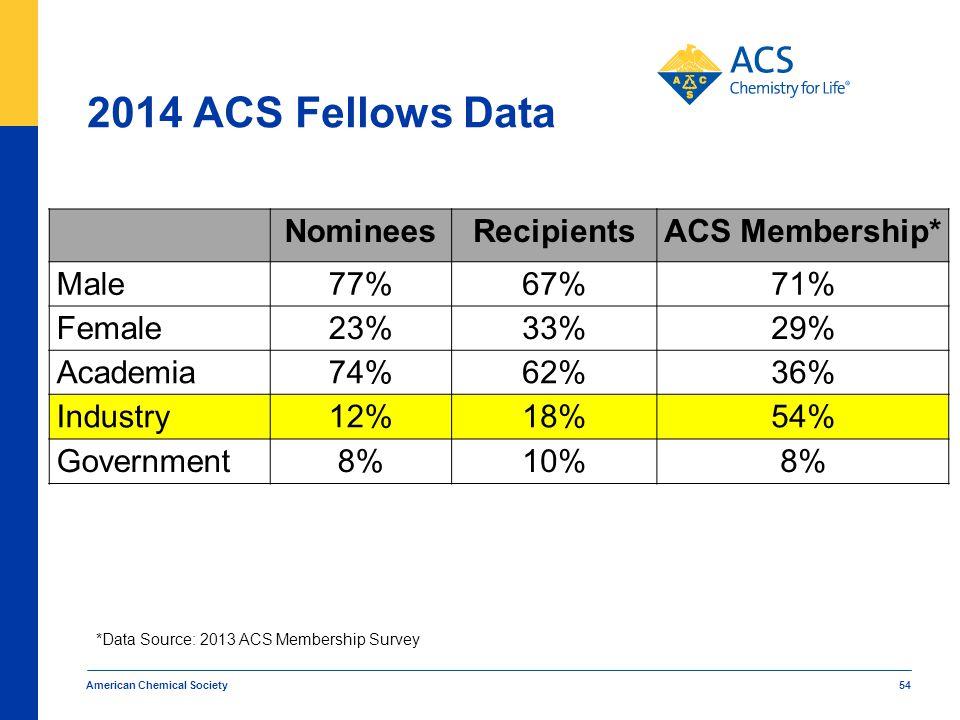 2014 ACS Fellows Data American Chemical Society 54 NomineesRecipientsACS Membership* Male77%67%71% Female23%33%29% Academia74%62%36% Industry12%18%54%