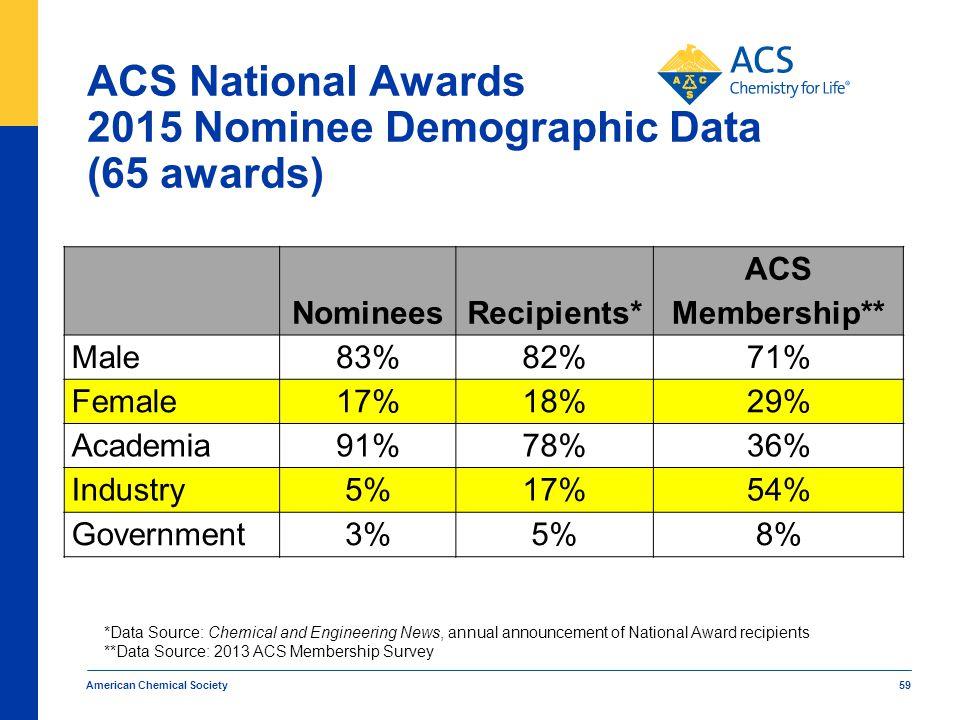ACS National Awards 2015 Nominee Demographic Data (65 awards) American Chemical Society 59 NomineesRecipients* ACS Membership** Male83%82%71% Female17