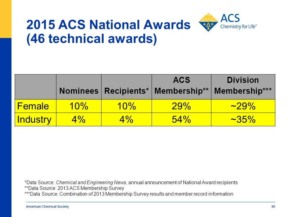 2015 ACS National Awards (46 technical awards) American Chemical Society 60 NomineesRecipients* ACS Membership** Division Membership*** Female10% 29%~