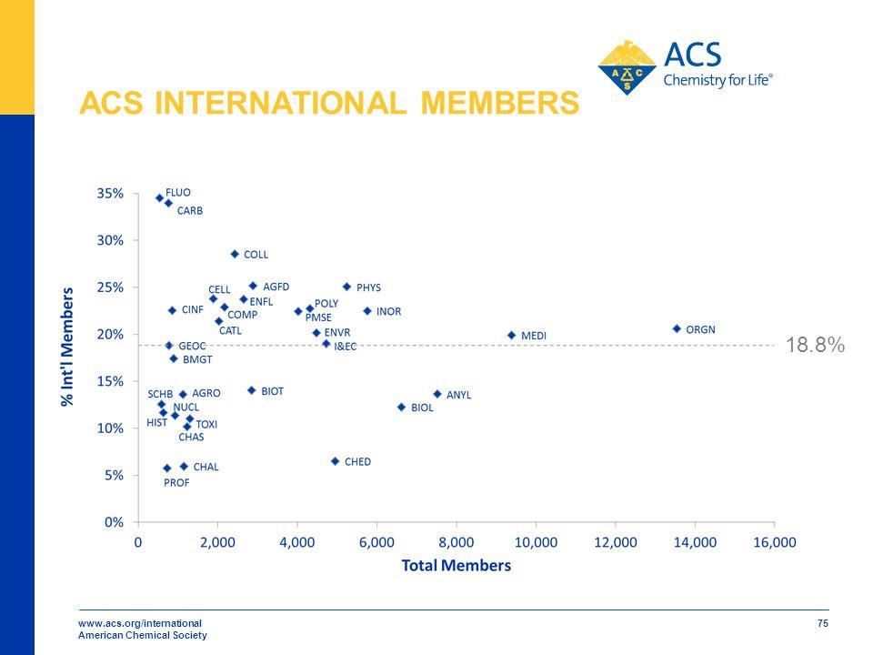 www.acs.org/international American Chemical Society 75 ACS INTERNATIONAL MEMBERS 18.8%