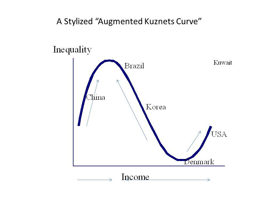 """A Stylized """"Augmented Kuznets Curve"""""""