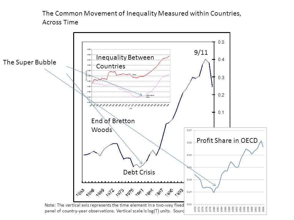 Debt Crisis End of Bretton Woods 9/11 The Common Movement of Inequality Measured within Countries, Across Time Note: The vertical axis represents the