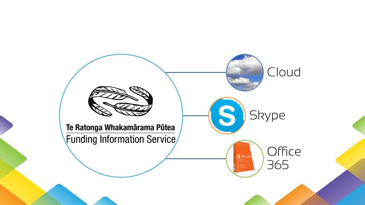 Cloud Skype Office 365