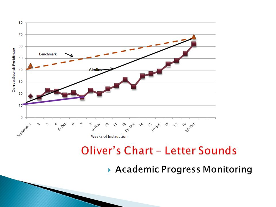 Oliver's Chart – Letter Sounds  Academic Progress Monitoring