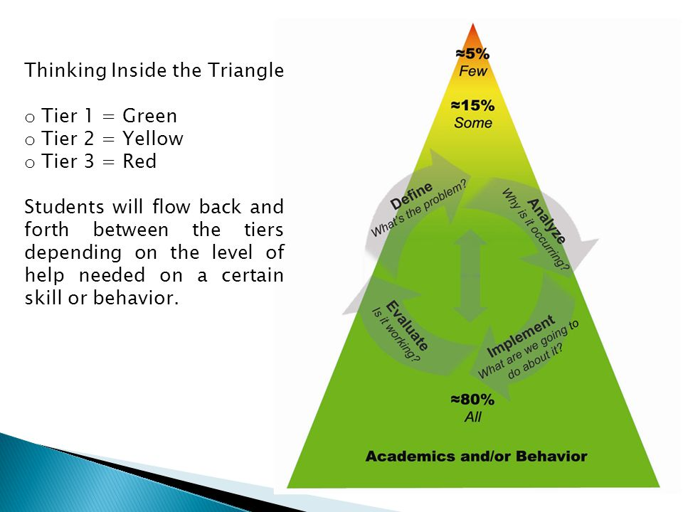 Thinking Inside the Triangle o Tier 1 = Green o Tier 2 = Yellow o Tier 3 = Red Students will flow back and forth between the tiers depending on the level of help needed on a certain skill or behavior.