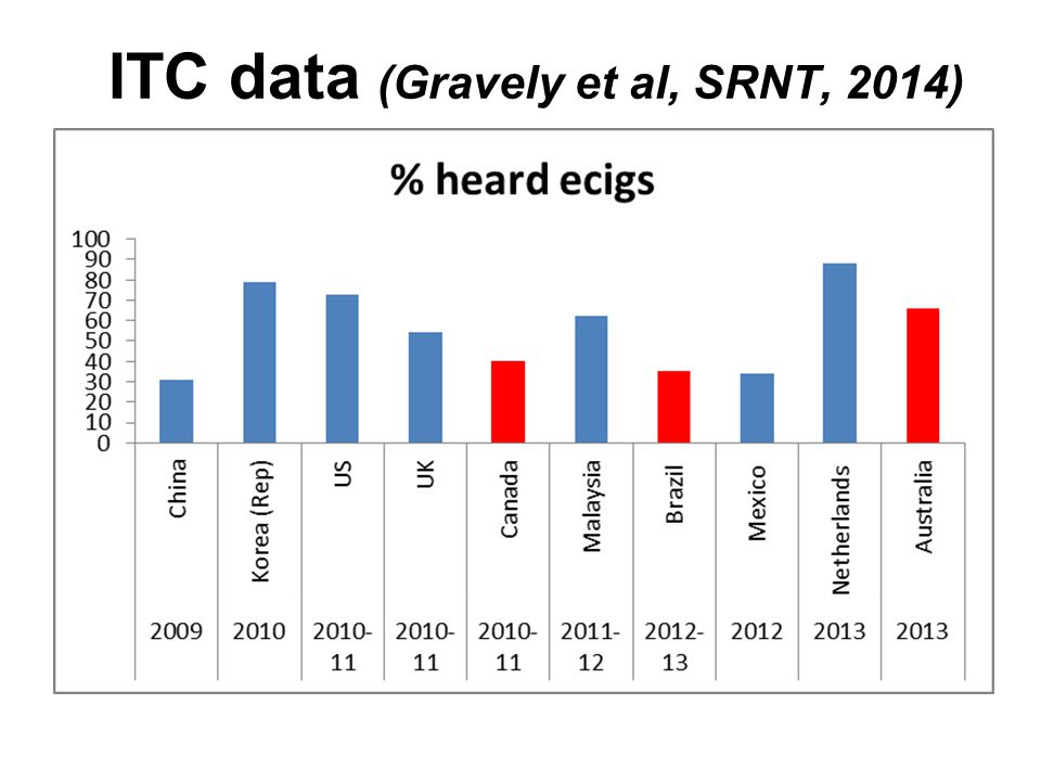 ITC data (Gravely et al, SRNT, 2014)