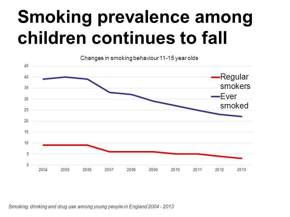 Smoking prevalence among children continues to fall Smoking, drinking and drug use among young people in England