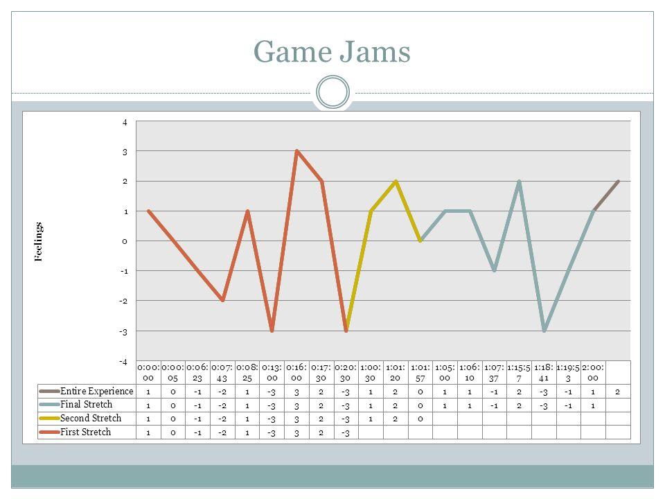 Game Jams