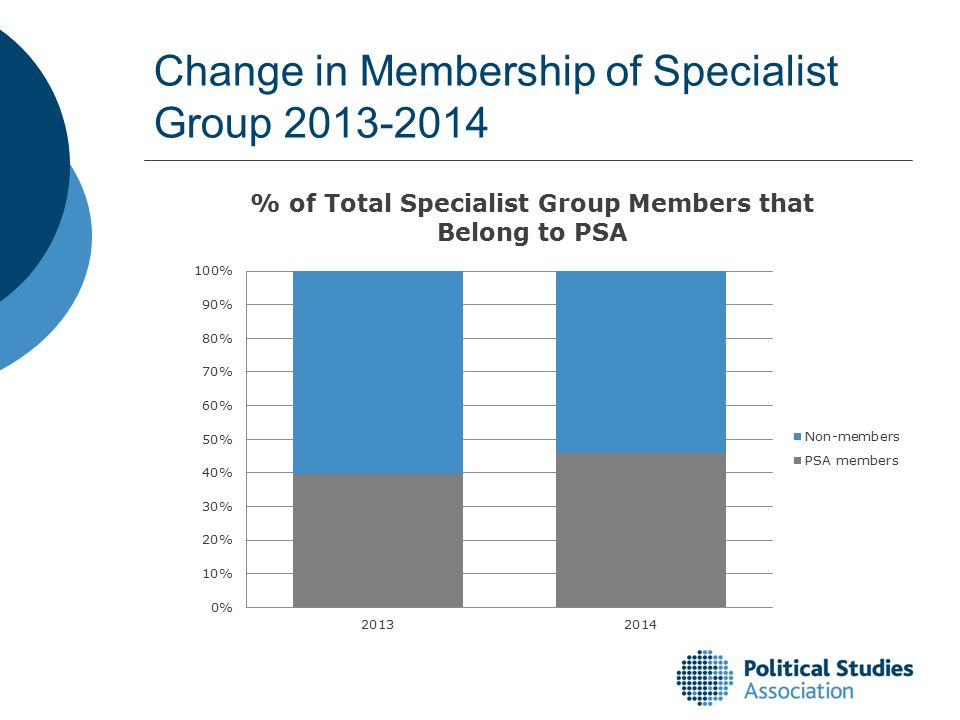 Change in Membership of Specialist Group 2013-2014