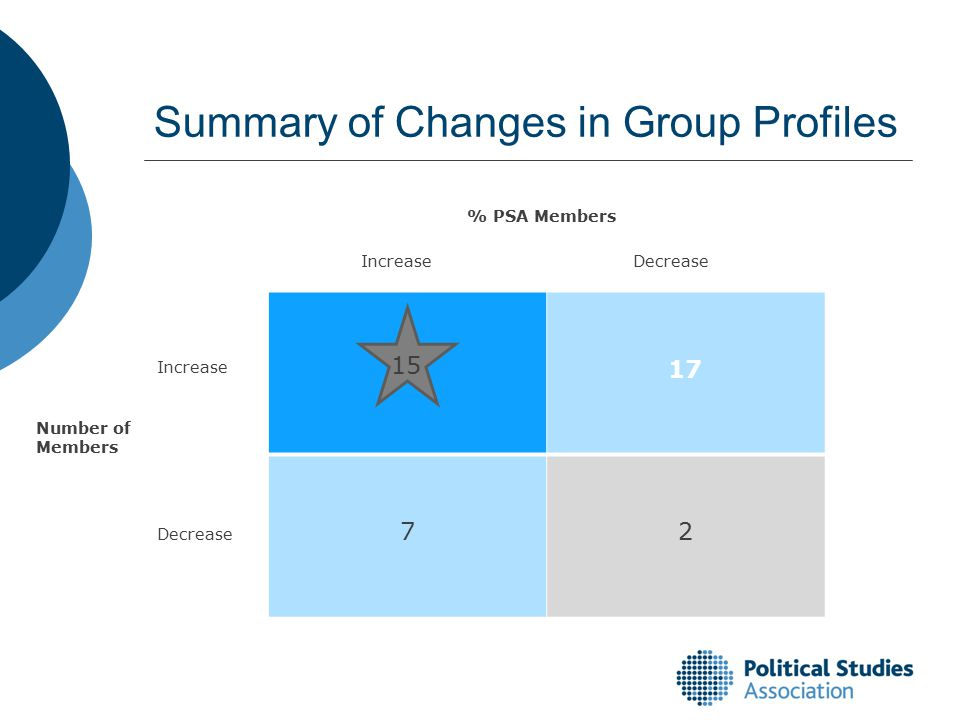 17 72 Summary of Changes in Group Profiles 15 Number of Members % PSA Members Increase Decrease