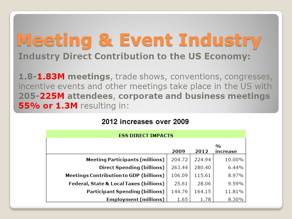 Meeting & Event Industry Industry Direct Contribution to the US Economy: 1.8-1.83M meetings, trade shows, conventions, congresses, incentive events and other meetings take place in the US with 205-225M attendees, corporate and business meetings 55% or 1.3M resulting in: ESS DIRECT IMPACTS 20092012 % increase Meeting Participants (millions)204.72224.9410.00% Direct Spending (billions)263.44280.406.44% Meetings Contribution to GDP (billions)106.09115.618.97% Federal, State & Local Taxes (billions)25.6128.069.59% Participant Spending (billions)144.76164.1511.81% Employment (millions)1.651.788.30% 2012 increases over 2009