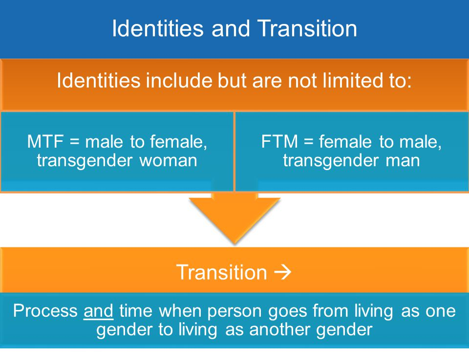  Identities and Transition Transition  Process and time when person goes from living as one gender to living as another gender Identities include bu